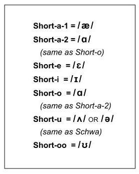 Short Vowel Ipa Symbols Pronunciationcoach